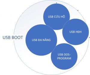 Văn Long Blog #5 USB Boot Là Gì ? Toàn Tập Về USB Boot ! Cứu Hộ Máy Tính Hướng Dẫn Tự Cứu Hộ Máy Tính Toàn Tập  Tự Cứu Hộ Máy Tính Hướng Dẫn