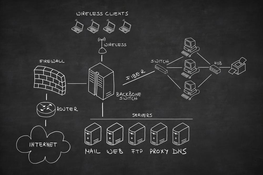 Văn Long Blog [Mạng Cơ Bản] Phần 1: Giới Thiệu Về Mạng Máy Tính Mạng Cơ Bản Quản Trị Mạng  Networking Foundation Basic